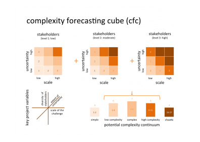 generic CFC model