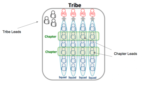 Spotify Scaling Agile Model - PM Today 3