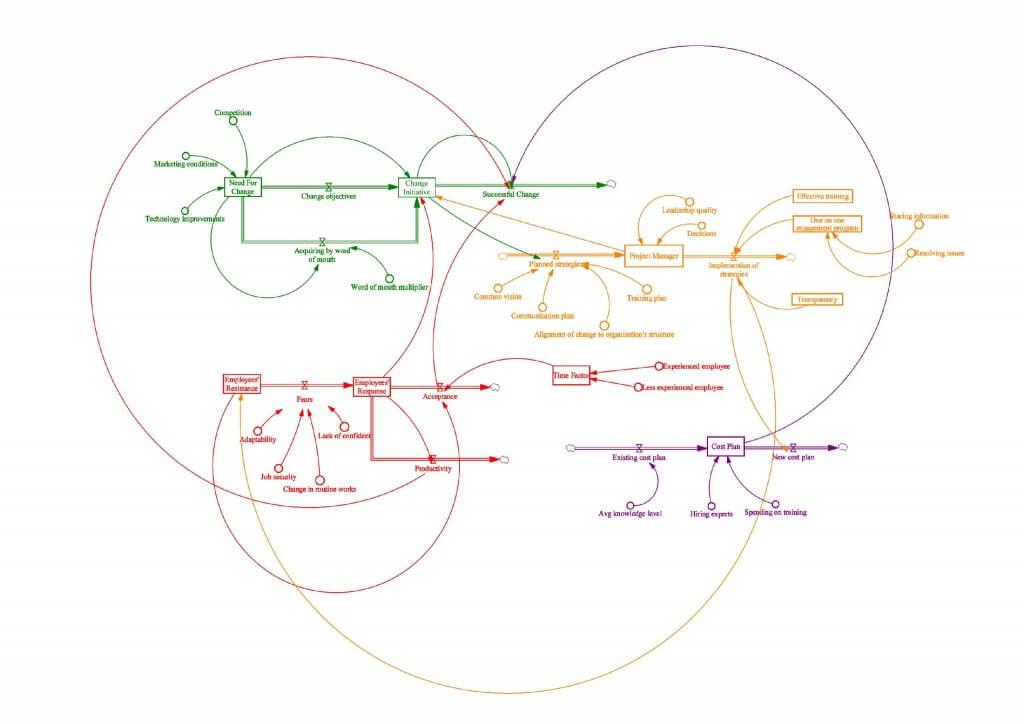 System dynamics model for change resistance